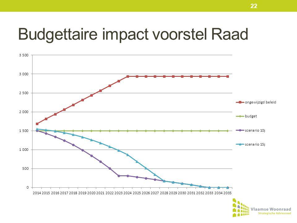 Budgettaire impact voorstel Raad 22