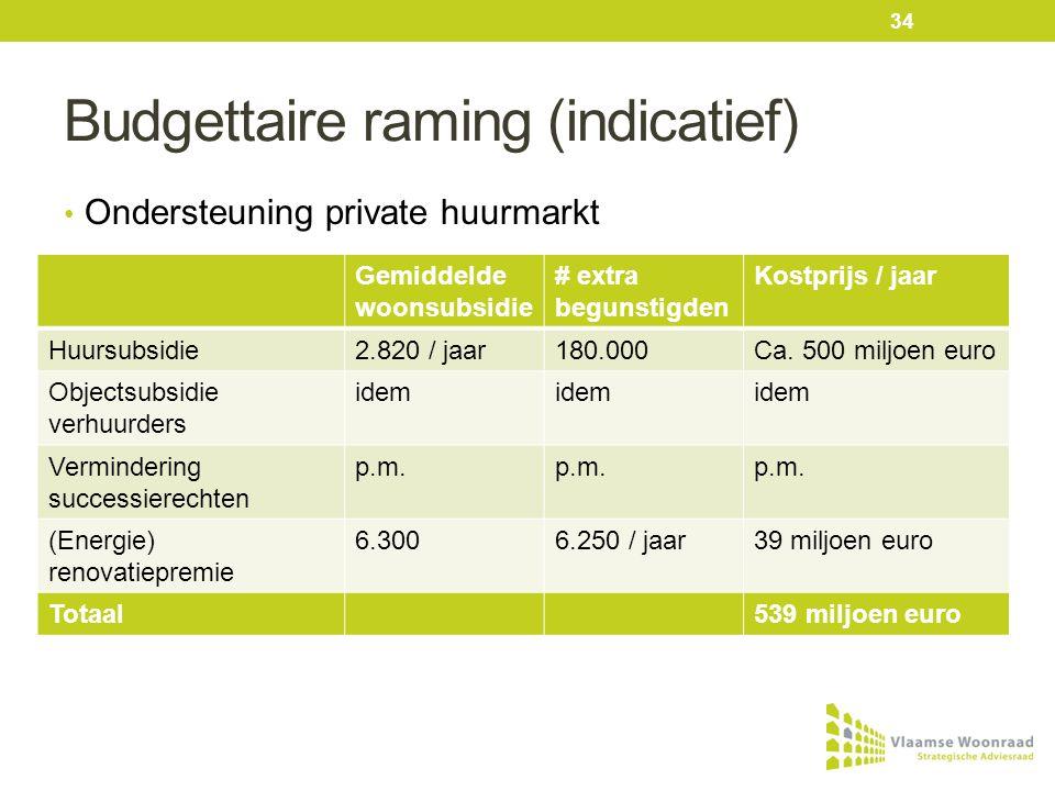 Budgettaire raming (indicatief) • Ondersteuning private huurmarkt Gemiddelde woonsubsidie # extra begunstigden Kostprijs / jaar Huursubsidie2.820 / jaar180.000Ca.