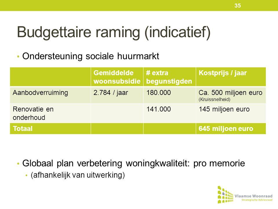 Budgettaire raming (indicatief) • Ondersteuning sociale huurmarkt • Globaal plan verbetering woningkwaliteit: pro memorie • (afhankelijk van uitwerking) Gemiddelde woonsubsidie # extra begunstigden Kostprijs / jaar Aanbodverruiming2.784 / jaar180.000Ca.