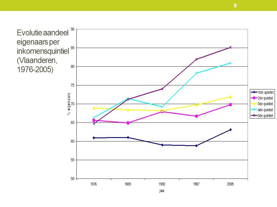 Evolutie aandeel eigenaars per inkomensquintiel (Vlaanderen, 1976-2005) 9
