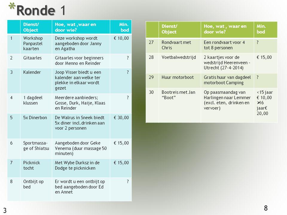 * Ronde * Ronde 1 Dienst/ Object Hoe, wat,waar en door wie? Min. bod 1Workshop Panpastel kaarten Deze workshop wordt aangeboden door Janny en Agatha €