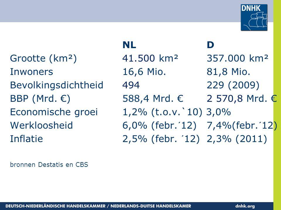 NLD Grootte (km²)41.500 km²357.000 km² Inwoners16,6 Mio.81,8 Mio. Bevolkingsdichtheid494229 (2009) BBP (Mrd. €)588,4 Mrd. €2 570,8 Mrd. € Economische