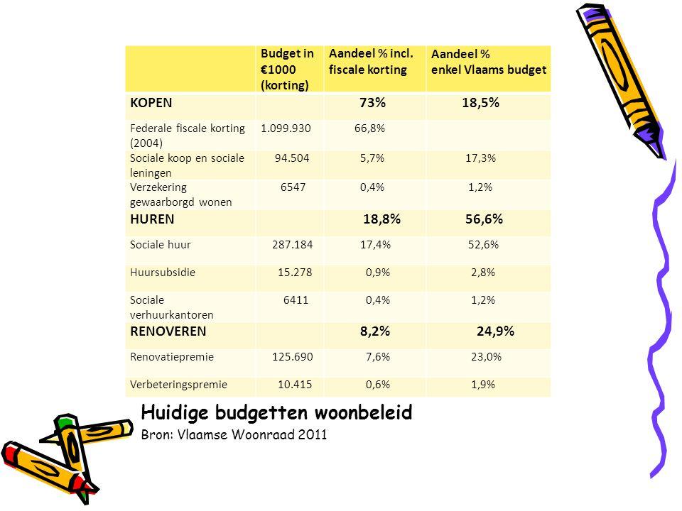 Huidige budgetten woonbeleid Bron: Vlaamse Woonraad 2011 Budget in €1000 (korting) Aandeel % incl.
