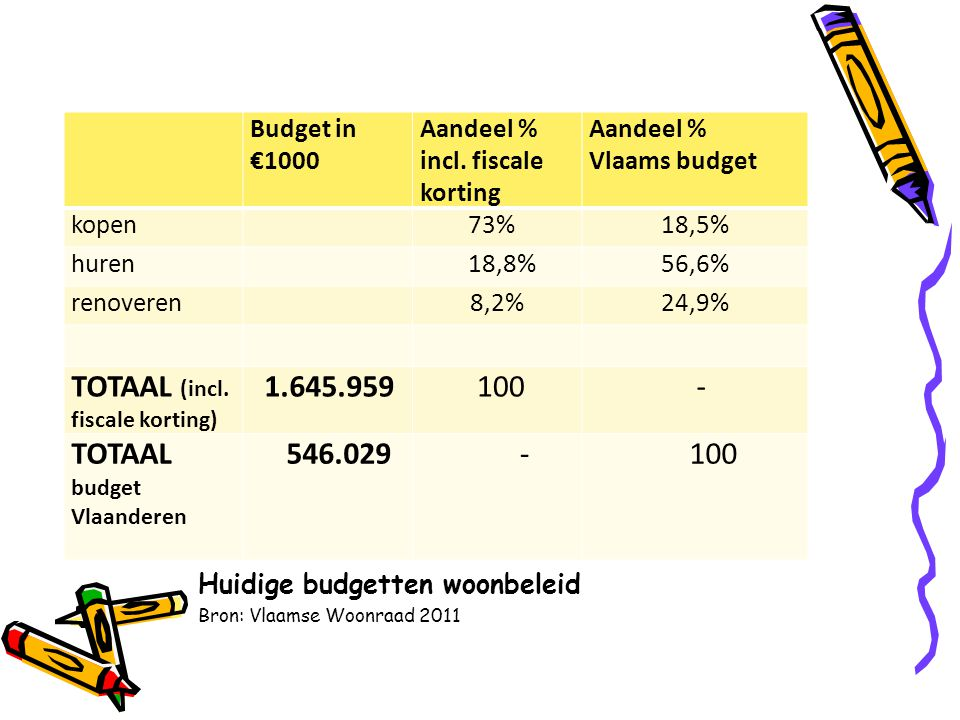 Huidige budgetten woonbeleid Bron: Vlaamse Woonraad 2011 Budget in €1000 Aandeel % incl.