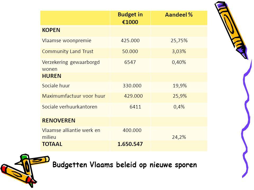 Budget in €1000 Aandeel % KOPEN Vlaamse woonpremie425.00025,75% Community Land Trust50.0003,03% Verzekering gewaarborgd wonen 65470,40% HUREN Sociale huur 330.000 19,9% Maximumfactuur voor huur 429.000 25,9% Sociale verhuurkantoren 64110,4% RENOVEREN Vlaamse alliantie werk en milieu 400.000 24,2% TOTAAL1.650.547 Budgetten Vlaams beleid op nieuwe sporen