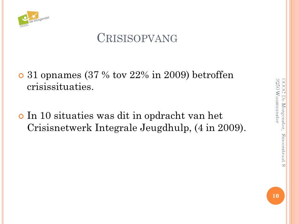 C RISISOPVANG 31 opnames (37 % tov 22% in 2009) betroffen crisissituaties. In 10 situaties was dit in opdracht van het Crisisnetwerk Integrale Jeugdhu