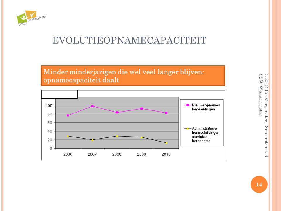 14 EVOLUTIEOPNAMECAPACITEIT Minder minderjarigen die wel veel langer blijven: opnamecapaciteit daalt