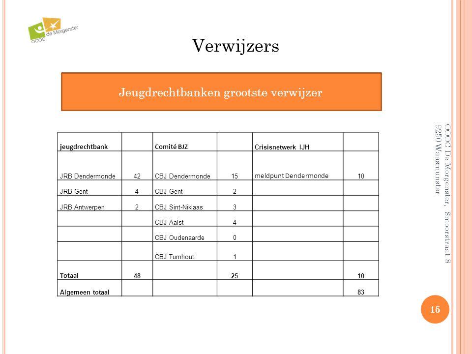 OOOC De Morgenster, Smoorstraat 8 9250 Waasmunster 15 Verwijzers Jeugdrechtbanken grootste verwijzer jeugdrechtbank Comité BJZ Crisisnetwerk IJH JRB D