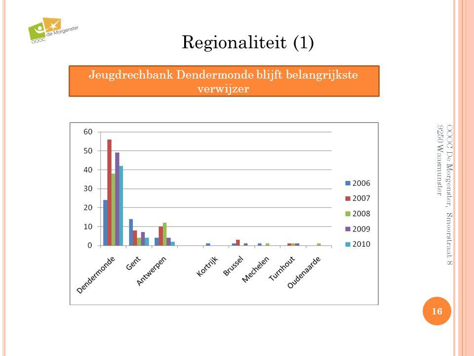 OOOC De Morgenster, Smoorstraat 8 9250 Waasmunster 16 Regionaliteit (1) Jeugdrechbank Dendermonde blijft belangrijkste verwijzer