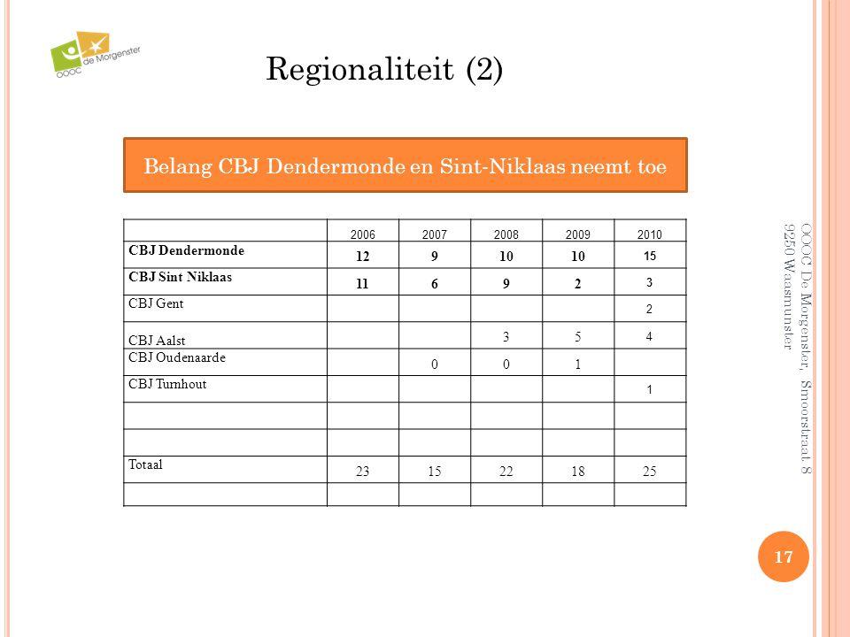 OOOC De Morgenster, Smoorstraat 8 9250 Waasmunster 17 Regionaliteit (2) Belang CBJ Dendermonde en Sint-Niklaas neemt toe 20062007200820092010 CBJ Dend
