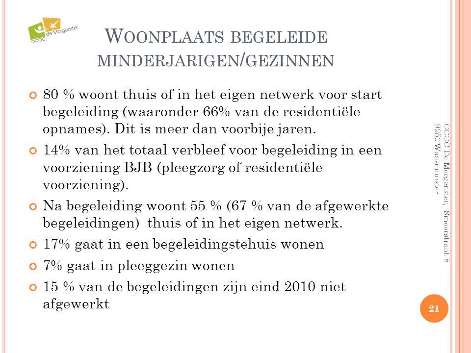 W OONPLAATS BEGELEIDE MINDERJARIGEN / GEZINNEN 80 % woont thuis of in het eigen netwerk voor start begeleiding (waaronder 66% van de residentiële opna