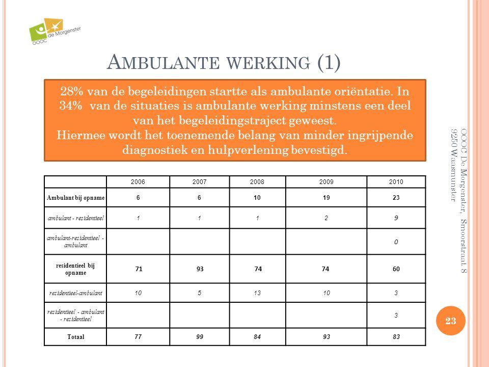 A MBULANTE WERKING (1) 23 OOOC De Morgenster, Smoorstraat 8 9250 Waasmunster 28% van de begeleidingen startte als ambulante oriëntatie. In 34% van de