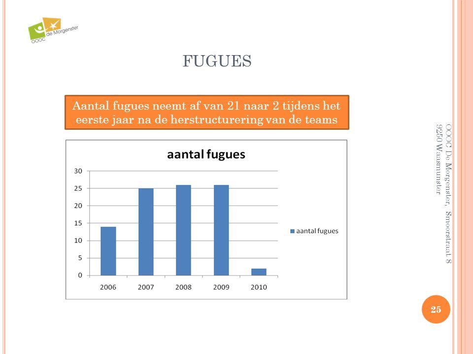 FUGUES 25 OOOC De Morgenster, Smoorstraat 8 9250 Waasmunster Aantal fugues neemt af van 21 naar 2 tijdens het eerste jaar na de herstructurering van d
