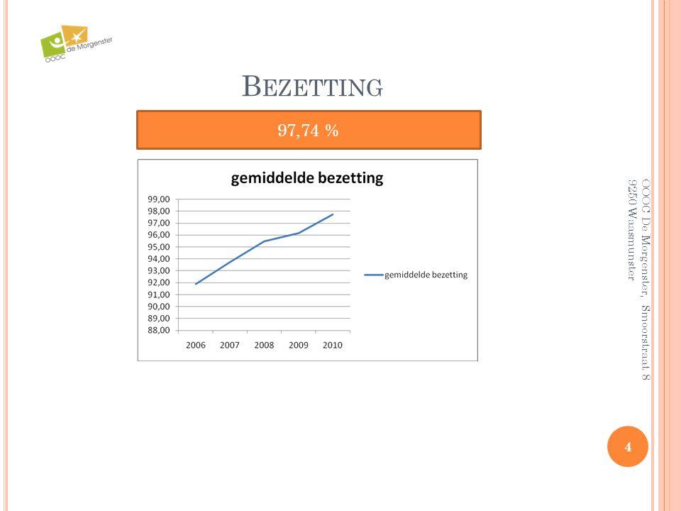 B EZETTING 4 OOOC De Morgenster, Smoorstraat 8 9250 Waasmunster 97,74 %