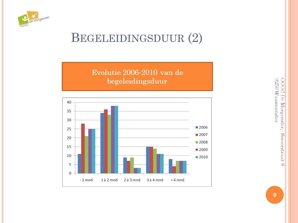 B EGELEIDINGSDUUR (2) 9 OOOC De Morgenster, Smoorstraat 8 9250 Waasmunster Evolutie 2006-2010 van de begeleidingsduur