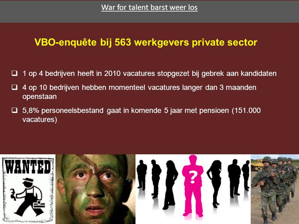 VBO-enquête bij 563 werkgevers private sector  1 op 4 bedrijven heeft in 2010 vacatures stopgezet bij gebrek aan kandidaten  4 op 10 bedrijven hebben momenteel vacatures langer dan 3 maanden openstaan  5,8% personeelsbestand gaat in komende 5 jaar met pensioen (151.000 vacatures) War for talent barst weer los