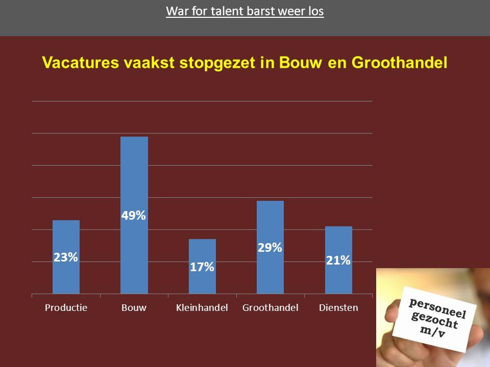 Vacatures vaakst stopgezet in Bouw en Groothandel