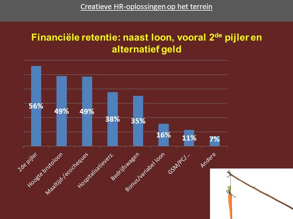 Creatieve HR-oplossingen op het terrein Financiële retentie: naast loon, vooral 2 de pijler en alternatief geld