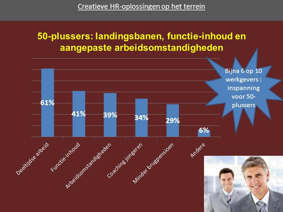 Creatieve HR-oplossingen op het terrein 50-plussers: landingsbanen, functie-inhoud en aangepaste arbeidsomstandigheden Bijna 6 op 10 werkgevers : inspanning voor 50- plussers