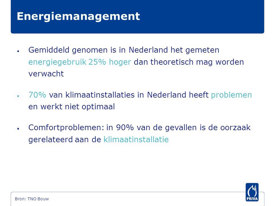 • Gemiddeld genomen is in Nederland het gemeten energiegebruik 25% hoger dan theoretisch mag worden verwacht • 70% van klimaatinstallaties in Nederlan