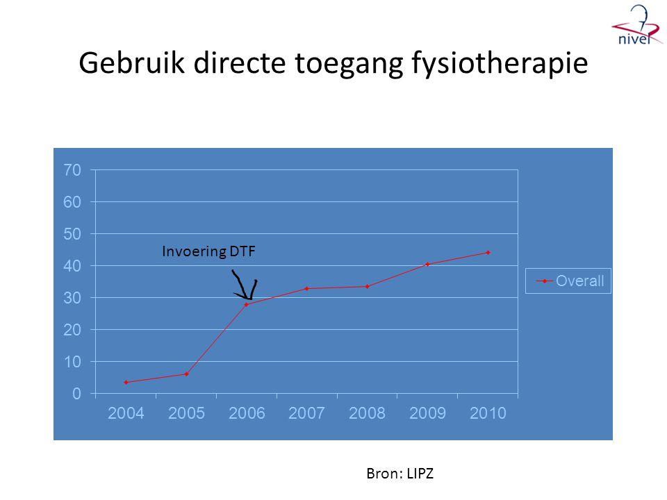 Gebruik directe toegang fysiotherapie Invoering DTF Bron: LIPZ