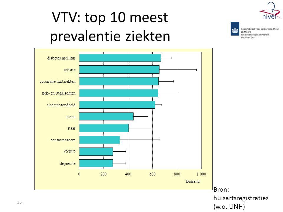 35 VTV: top 10 meest prevalentie ziekten Bron: huisartsregistraties (w.o. LINH)
