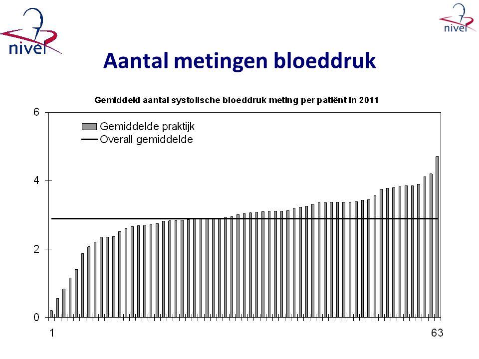 Aantal metingen bloeddruk