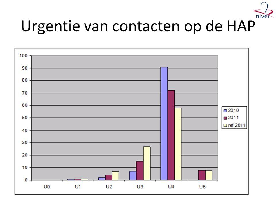 Urgentie van contacten op de HAP