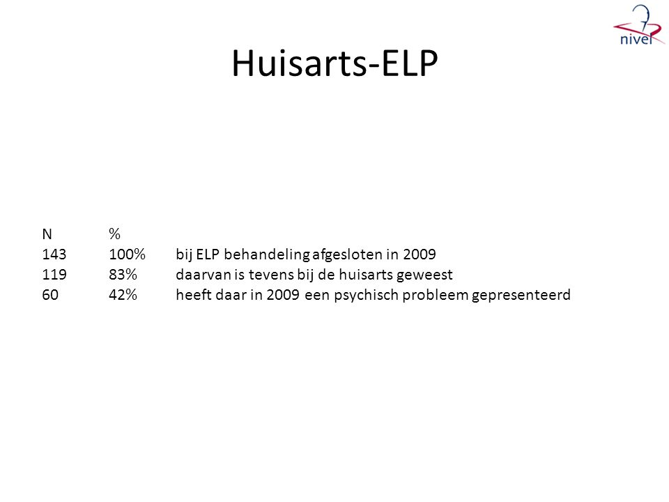Huisarts-ELP N% 143100%bij ELP behandeling afgesloten in 2009 11983%daarvan is tevens bij de huisarts geweest 6042%heeft daar in 2009 een psychisch probleem gepresenteerd