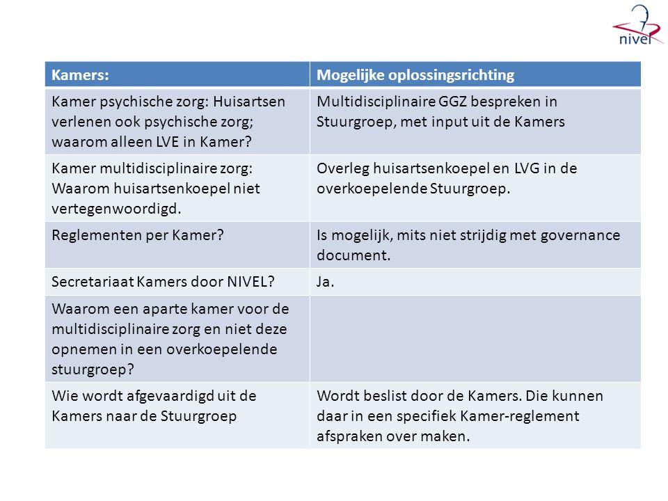 Kamers:Mogelijke oplossingsrichting Kamer psychische zorg: Huisartsen verlenen ook psychische zorg; waarom alleen LVE in Kamer.