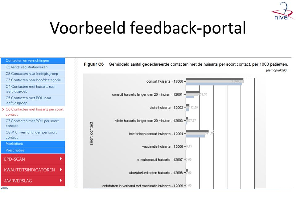 Voorbeeld feedback-portal Feedbackrapporten