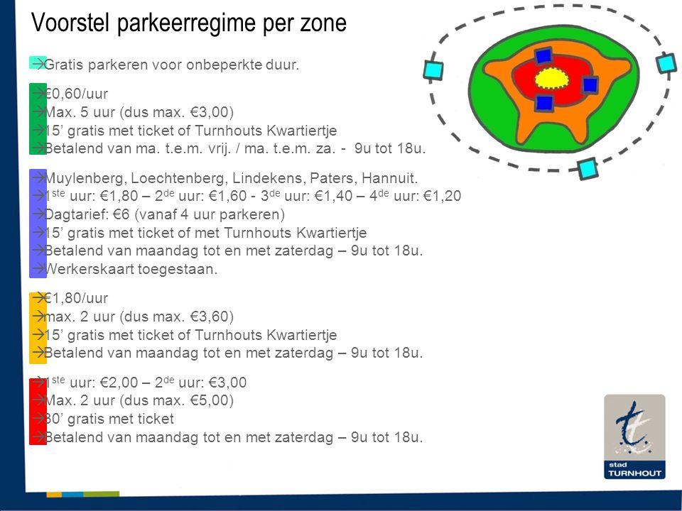 Voorstel parkeerregime per zone  Gratis parkeren voor onbeperkte duur.  €0,60/uur  Max. 5 uur (dus max. €3,00)  15' gratis met ticket of Turnhouts