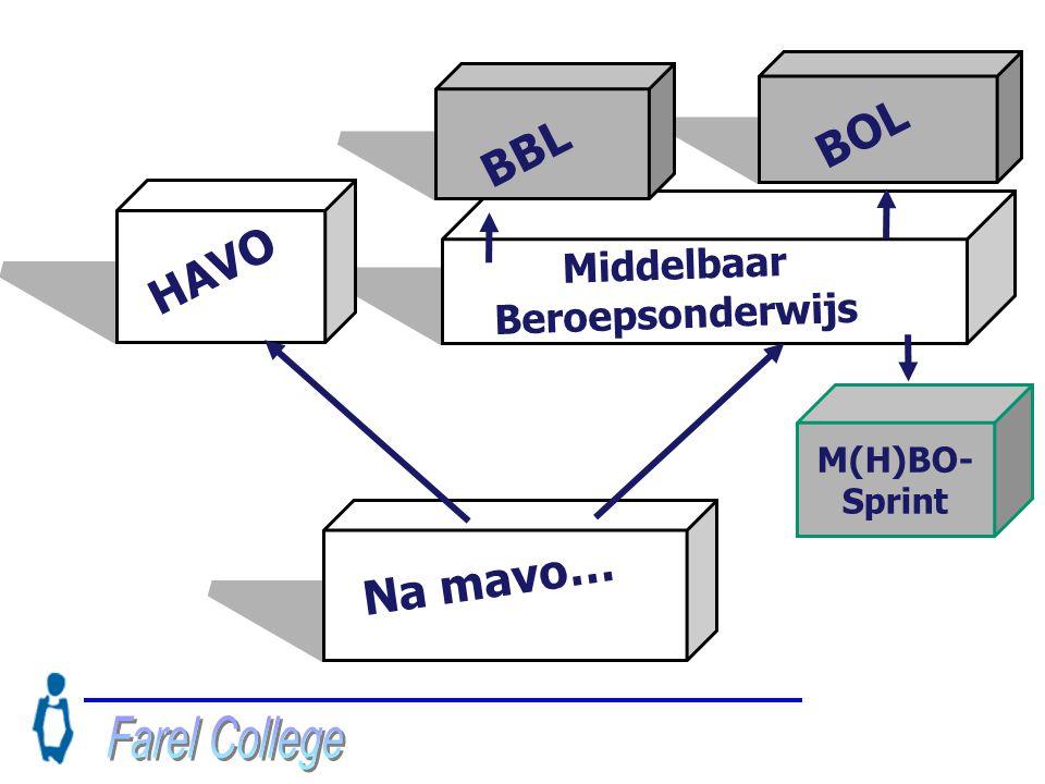 M(H)BO- Sprint Na mavo… Middelbaar Beroepsonderwijs BOL BBL HAVO