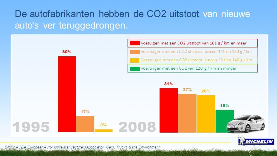 De autofabrikanten hebben de CO2 uitstoot van nieuwe auto's ver teruggedrongen. Bron : ACEA E u r o p e a n,A u t o m o b i l e M a n u fa c t u r e r