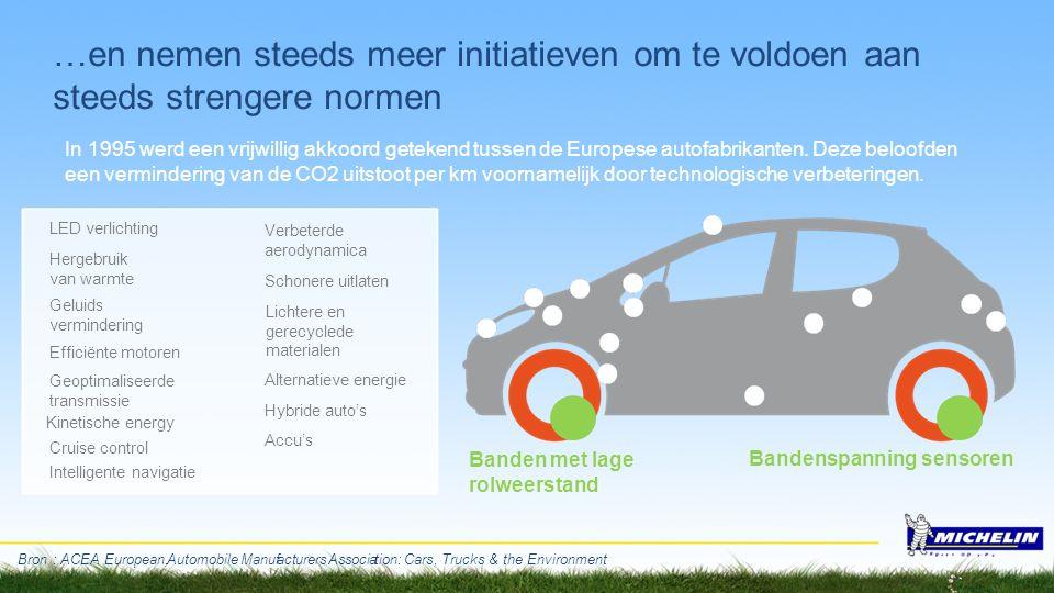 …en nemen steeds meer initiatieven om te voldoen aan steeds strengere normen In 1995 werd een vrijwillig akkoord getekend tussen de Europese autofabri