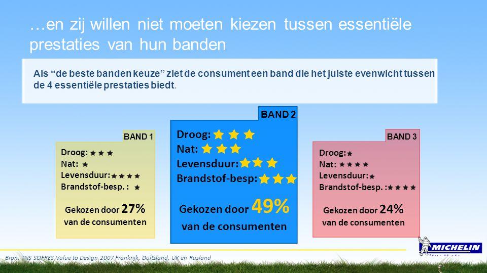 Bron: TNS SOFRES Value to Design 2007 Frankrijk, Duitsland, UK en Rusland BAND 1BAND 3 Droog: Nat: Levensduur: Brandstof-besp. : Gekozen door 27% van