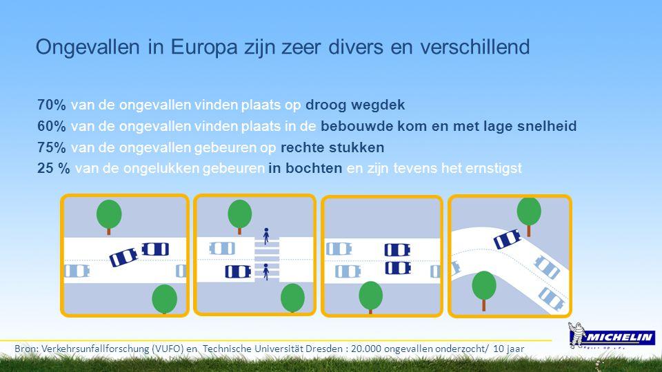 Ongevallen in Europa zijn zeer divers en verschillend 70% van de ongevallen vinden plaats op droog wegdek 60% van de ongevallen vinden plaats in de be