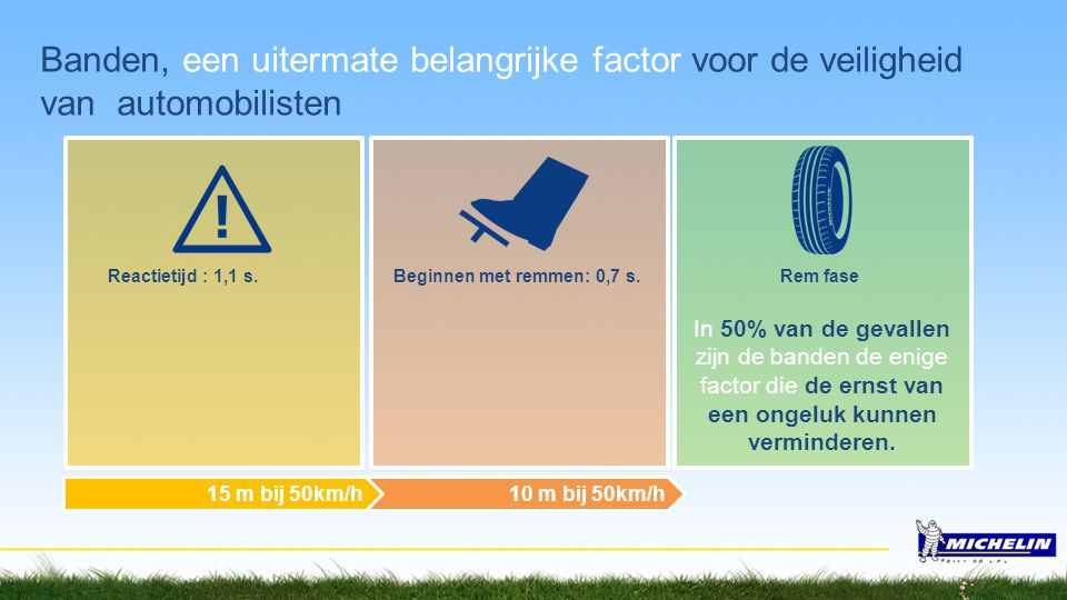 Banden, een uitermate belangrijke factor voor de veiligheid van automobilisten 10 m bij 50km/h15 m bij 50km/h Reactietijd : 1,1 s. Beginnen met remmen