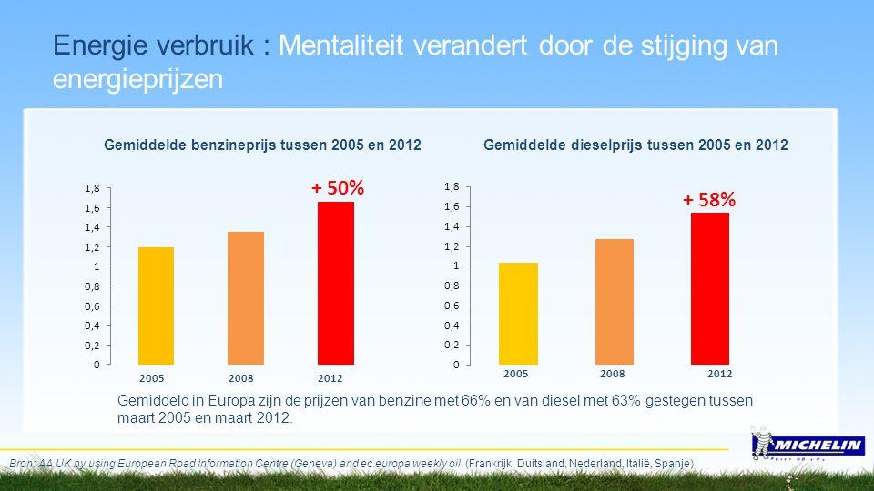 Bron: AA UK by using European Road Information Centre (Geneva) and ec.europa weekly oil. (Frankrijk, Duitsland, Nederland, Italië, Spanje) Gemiddeld i