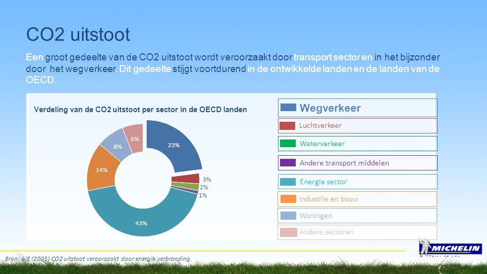 Wegverkeer Luchtverkeer Waterverkeer Andere transport middelen Energie sector Bron: AIE (2005) CO2 uitstoot veroorzaakt door energie verbranding. Indu