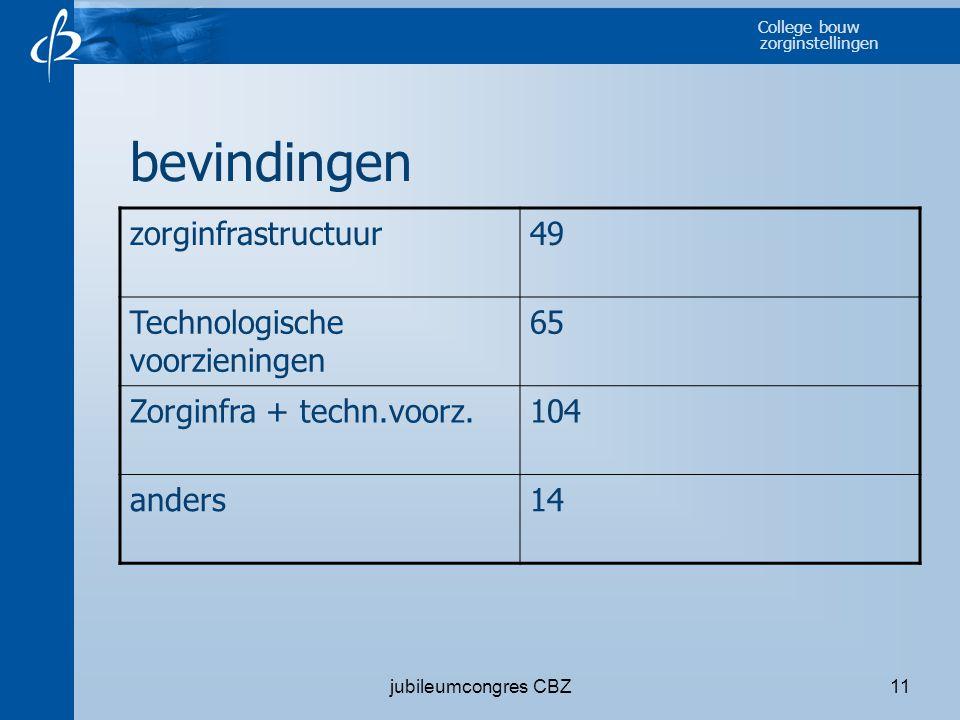 College bouw zorginstellingen jubileumcongres CBZ11 bevindingen zorginfrastructuur49 Technologische voorzieningen 65 Zorginfra + techn.voorz.104 ander