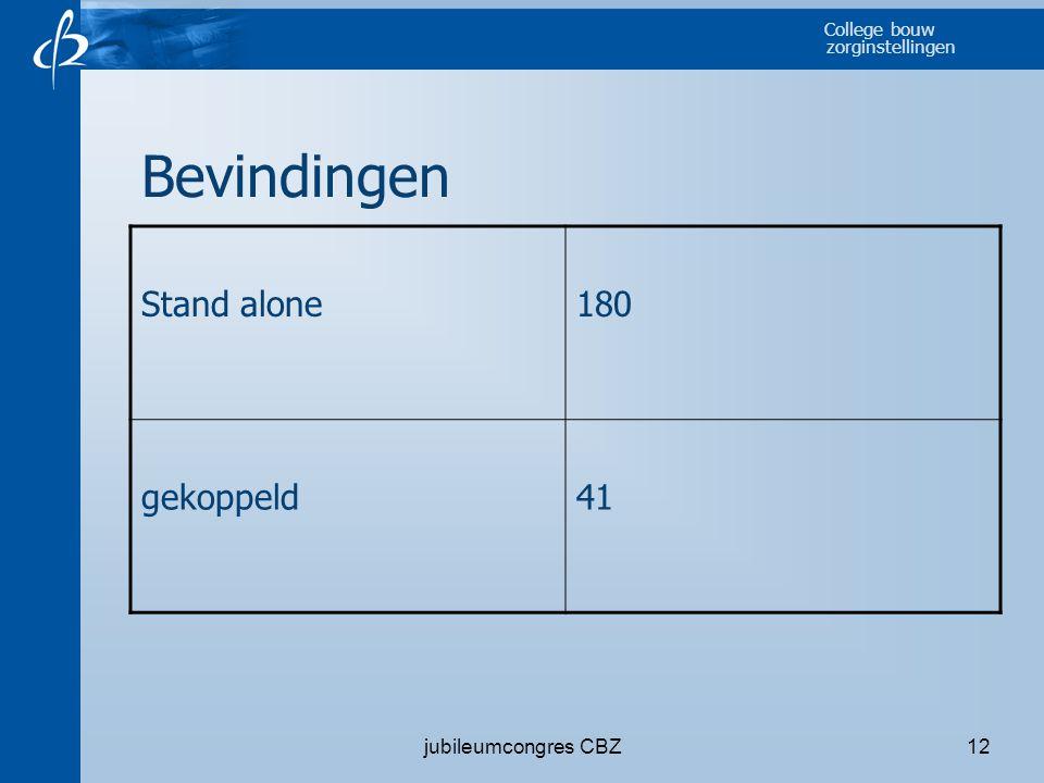 College bouw zorginstellingen jubileumcongres CBZ12 Bevindingen Stand alone180 gekoppeld41