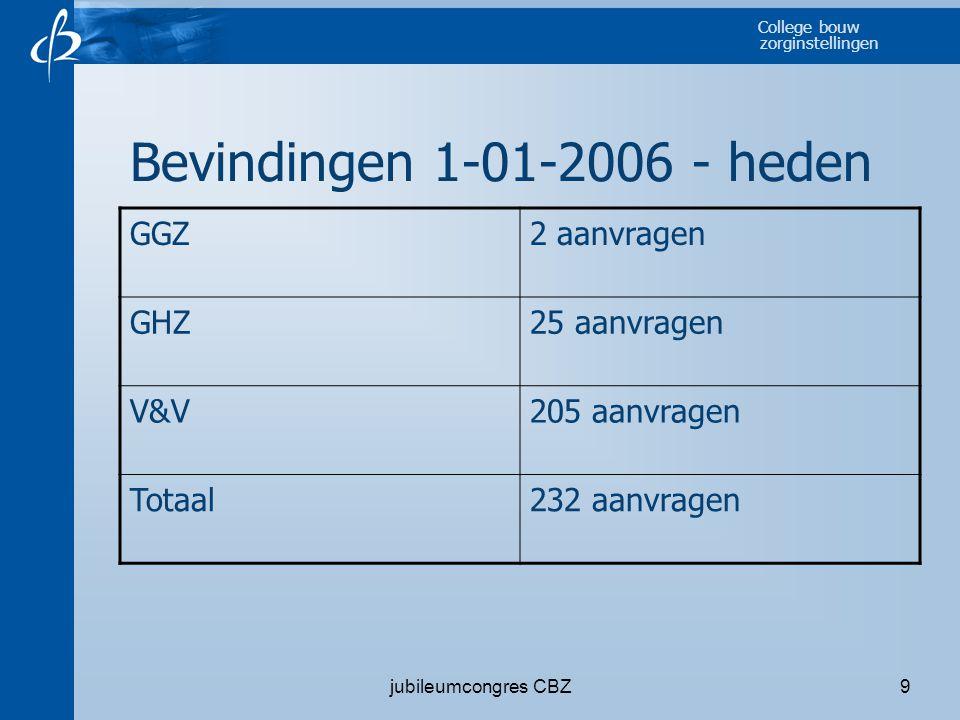 College bouw zorginstellingen jubileumcongres CBZ9 Bevindingen 1-01-2006 - heden GGZ2 aanvragen GHZ25 aanvragen V&V205 aanvragen Totaal232 aanvragen