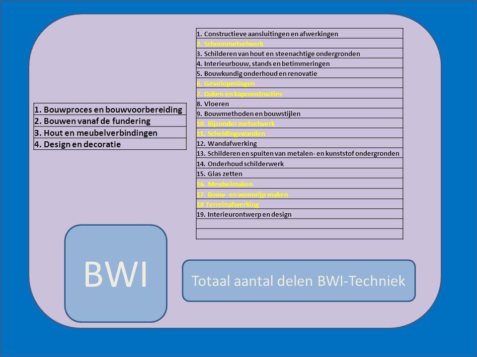 BWI Totaal aantal delen BWI-Techniek 1. Constructieve aansluitingen en afwerkingen 2. Schoonmetselwerk 3. Schilderen van hout en steenachtige ondergro