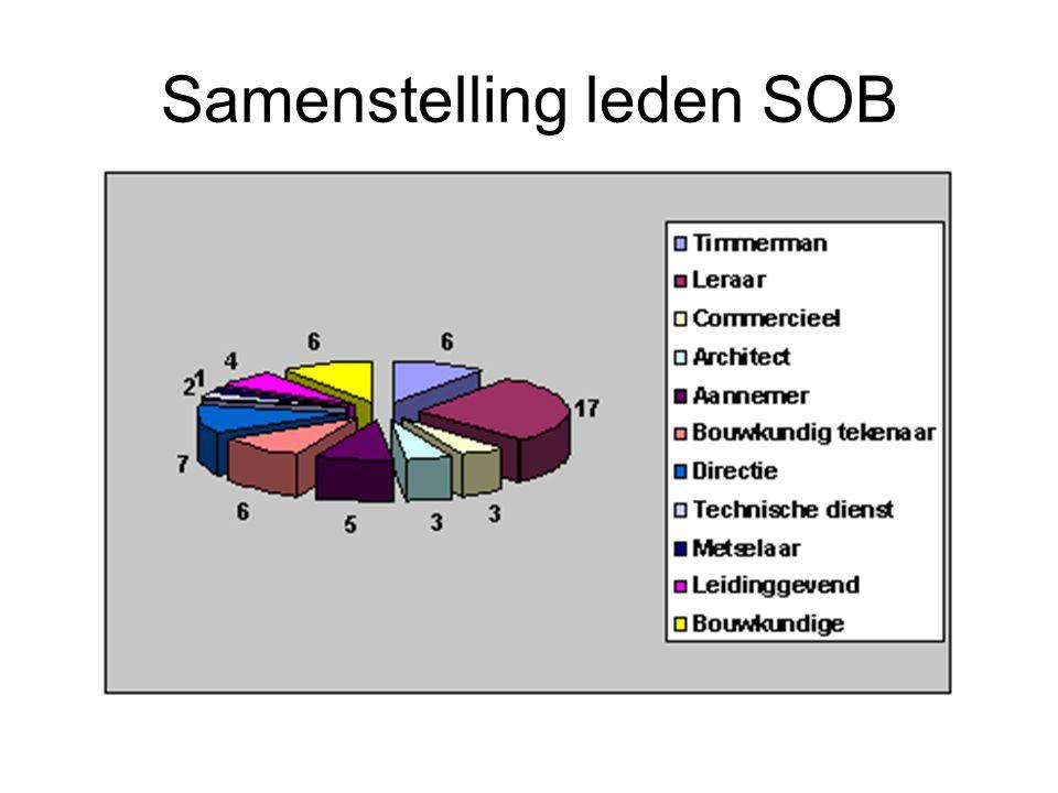 Samenstelling leden SOB