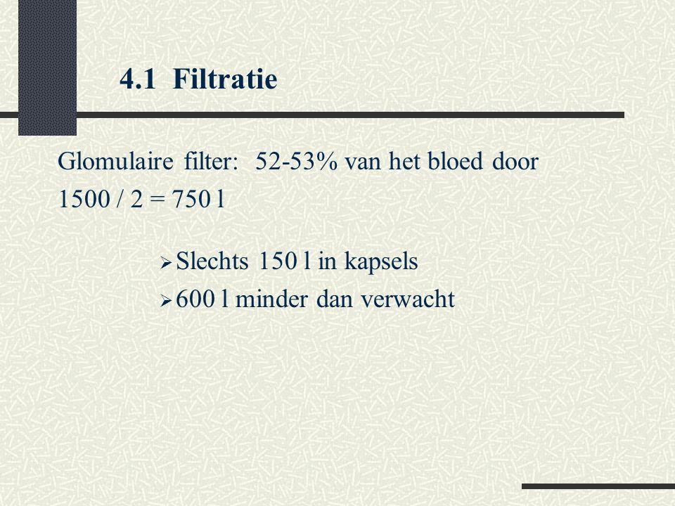 Glomulaire filter: 52-53% van het bloed door 1500 / 2 = 750 l  Slechts 150 l in kapsels  600 l minder dan verwacht 4.1 Filtratie