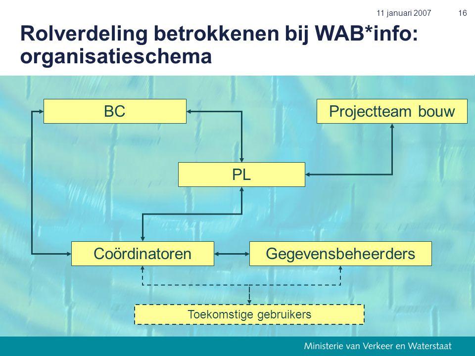 11 januari 200716 Rolverdeling betrokkenen bij WAB*info: organisatieschema BC PL Projectteam bouw GegevensbeheerdersCoördinatoren Toekomstige gebruikers