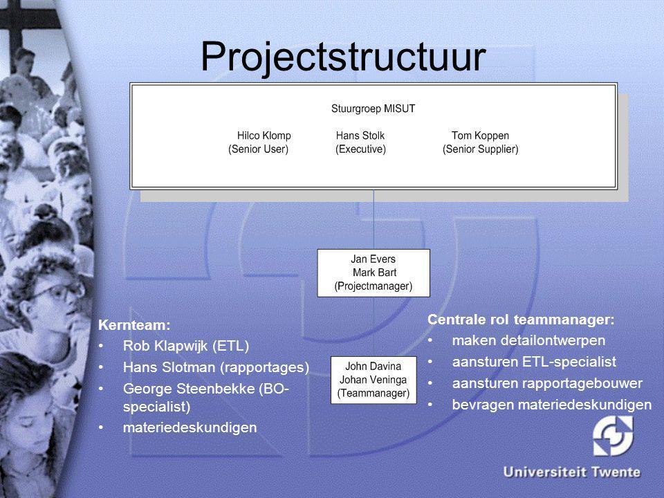Fasering Globale info behoefte Globale DW architect Ontwerp deel- gebied Ontwerp ETL Ontwerp univ & rapport Bouw ETL Bouw univ & rapport Test en accept ontwerpfase herhaling per deelgebied