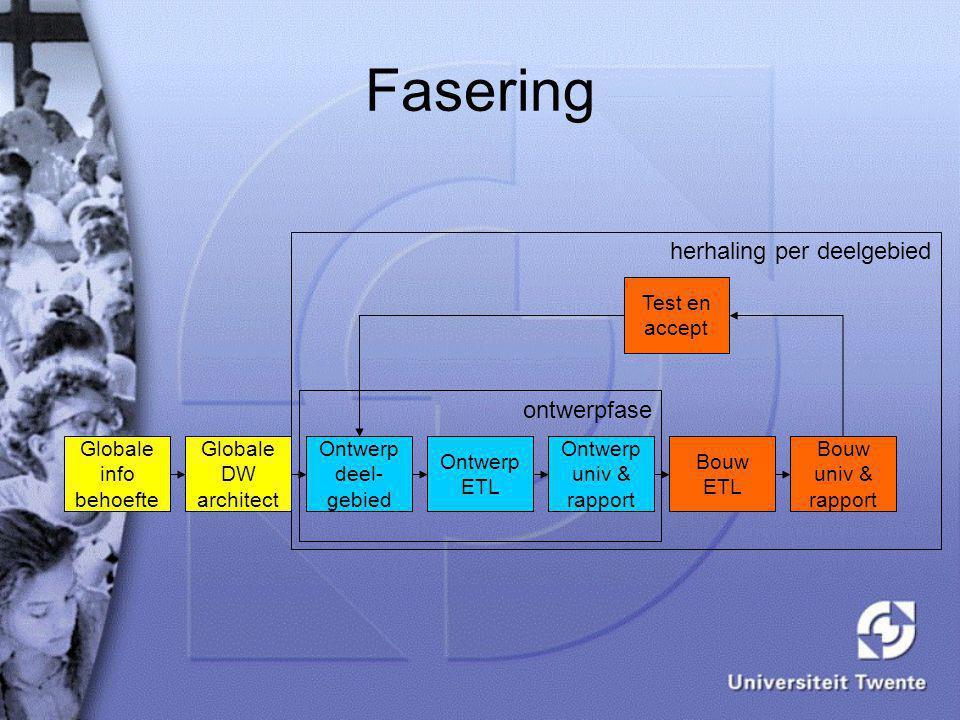Fasering Globale info behoefte Globale DW architect Ontwerp deel- gebied Ontwerp ETL Ontwerp univ & rapport Bouw ETL Bouw univ & rapport Test en accep
