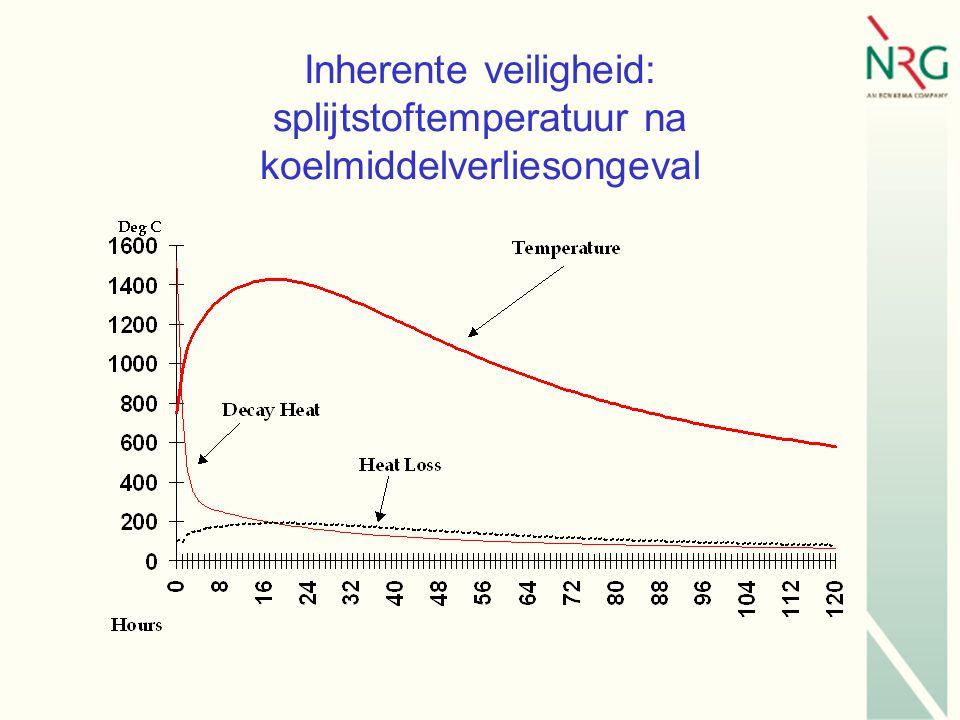 Inherente veiligheid: splijtstoftemperatuur na koelmiddelverliesongeval